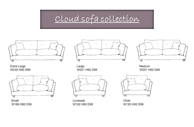 cloud DETAILS PAGE